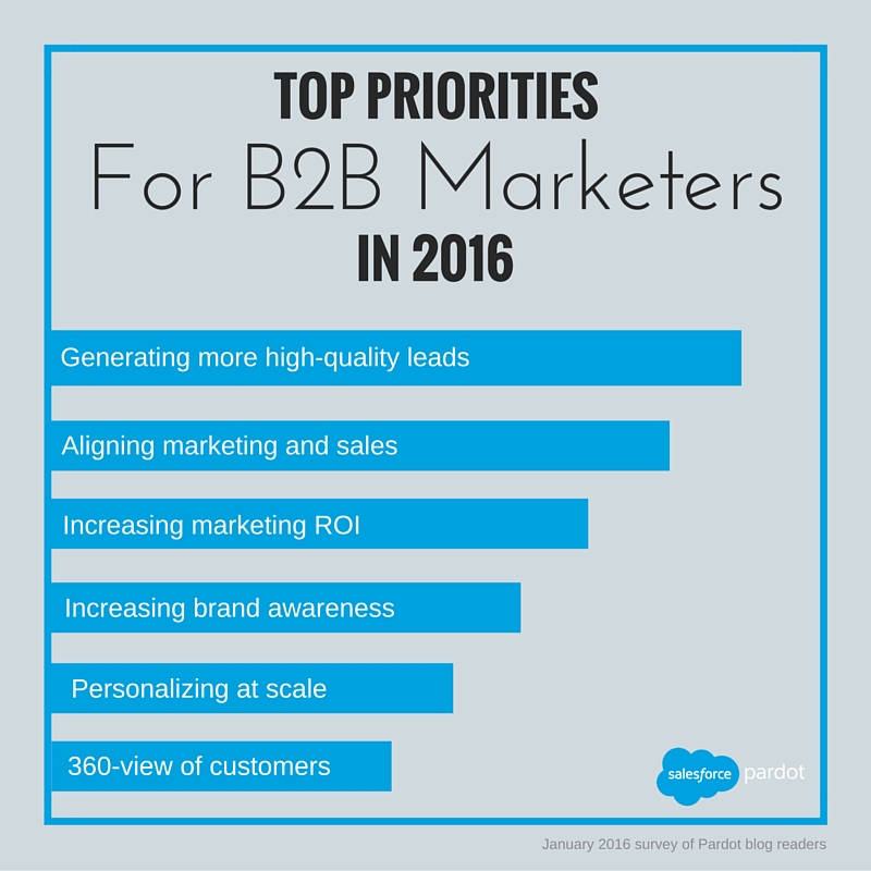 top-b2b-marketing-priorities-2016