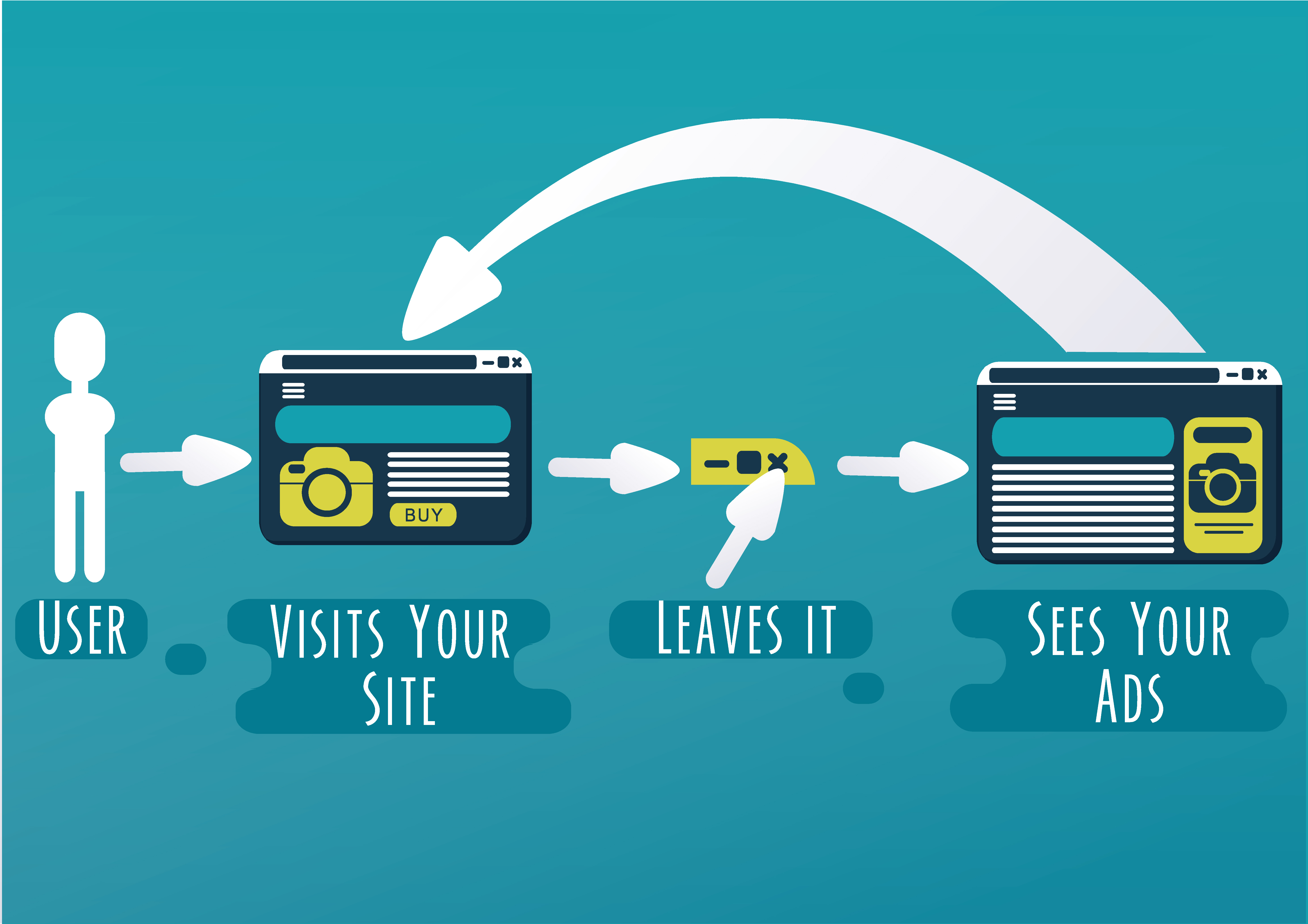 image showing a diagram explaining how retargeting works