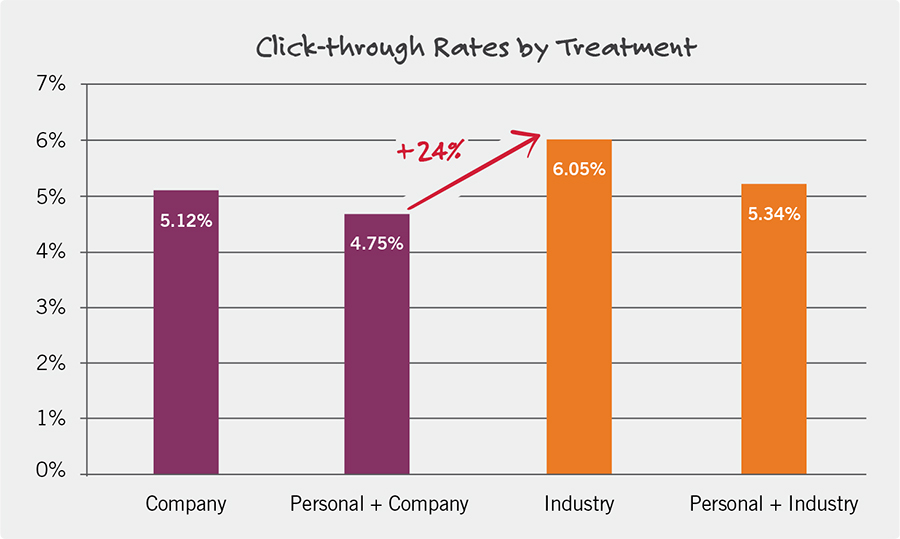 Personalization-Click-Through-Rates