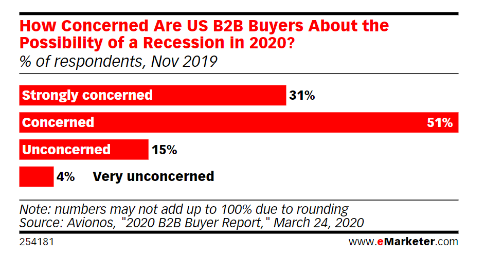 recession emarketer