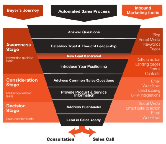 Chart, diagram, funnel chart  Description automatically generated